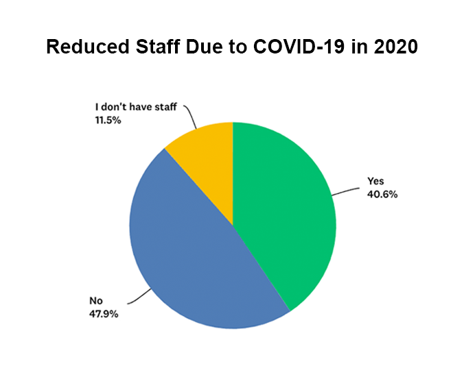 Did events surrounding the COVID-19 pandemic reduce the number of staff graph