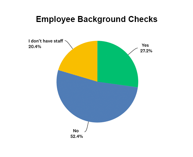 Percentage of companies that conduct background checks on their employees bar graph