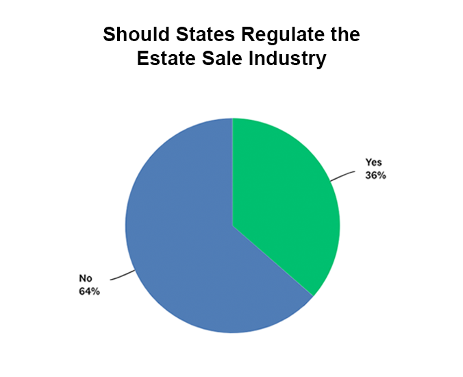 Should States Regulate The Estate Sale Industry
