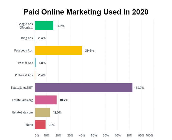 Paid online marketing channels used in the past 12 months