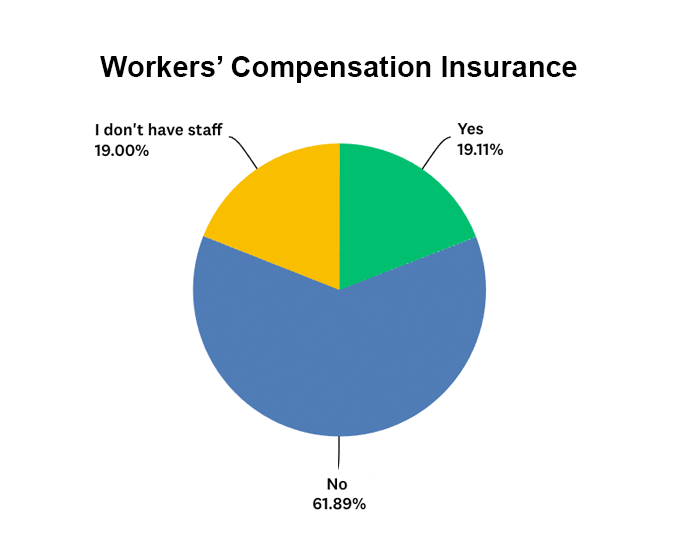 Estate sale companies that have or do not have workers compensation insurance bar graph